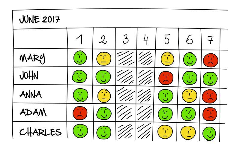 tableau de météo personnel outil utile en rh pour la Qualité de vie au travail